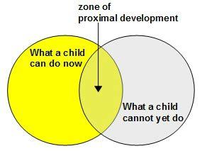 Eriksons psychosocial development theory essay